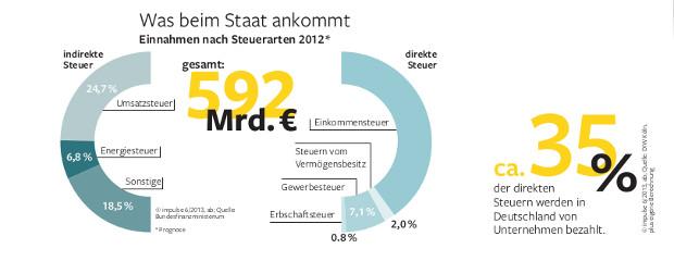 steuer_grafik3