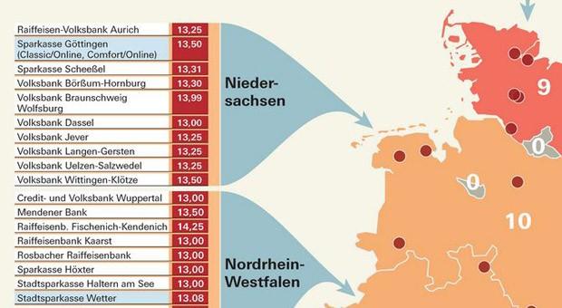 Die Stiftung Warentest hat die Dispozinsen von 1538 Banken ermittelt.
