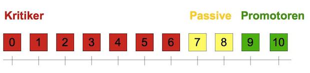 Auf einer Skala von 0 (sehr unwahrscheinlich) bis 10 (sehr wahrscheinlich): Wie wahrscheinlich ist es, dass Sie uns an Freunde und Kollegen empfehlen?