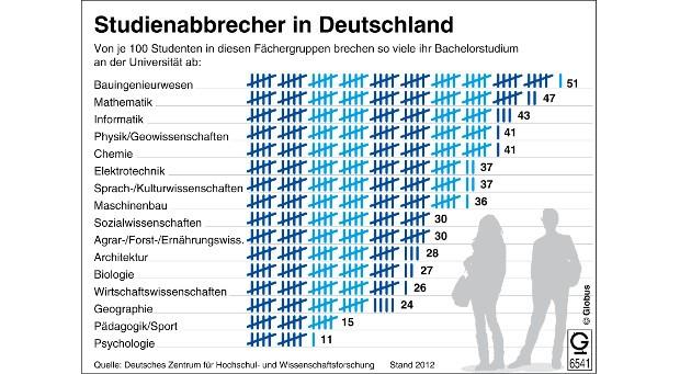 Mehr als ein Drittel aller Studienanfänger an deutschen Universitäten brechen ihr Bachelorstudium ab. Die Abbruchquote lag im Jahr 2012 bei 35 Prozent. Das geht aus Berechnungen des Deutschen Zentrums für Hochschul- und Wissenschaftsforschung hervor.