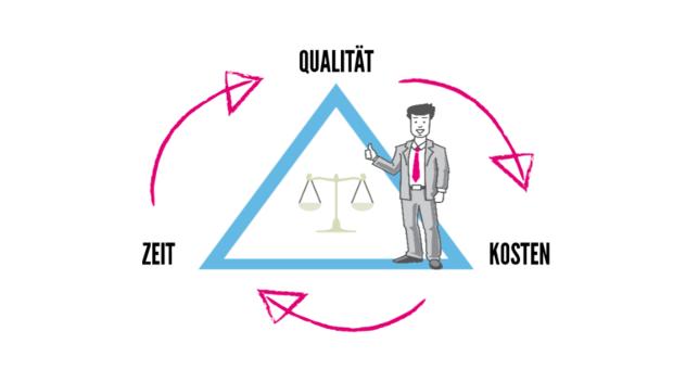 Das magische Dreieck im Projektmanagement