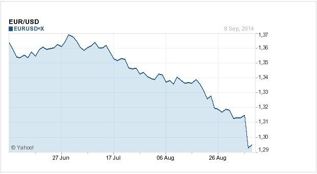 Der Euro im Abwärtstrend