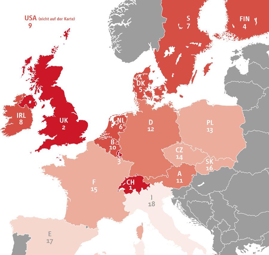 Die Schweiz führt den Länderindex 2014 der Familienunternehmen an. Deutschland folgt auf Rang 12, Italien ist auf Rang 18 das Schlusslicht.