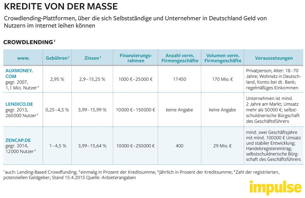crowdlending-plattformen-deutschland