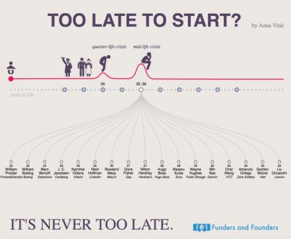 Infografik-Funders-and-Founders