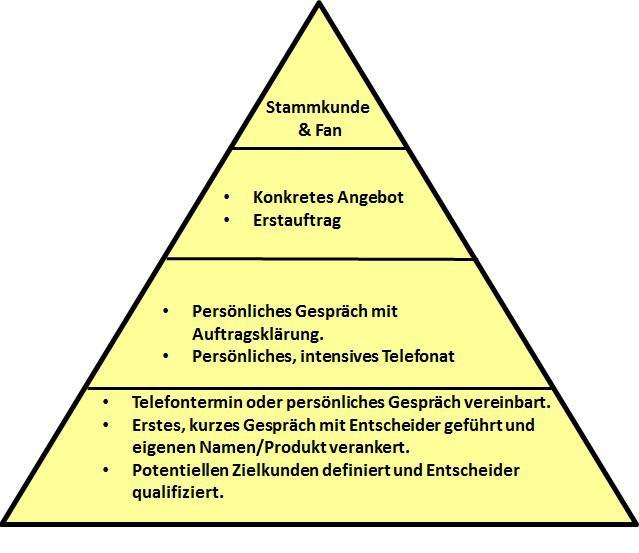 erfolgspyramide