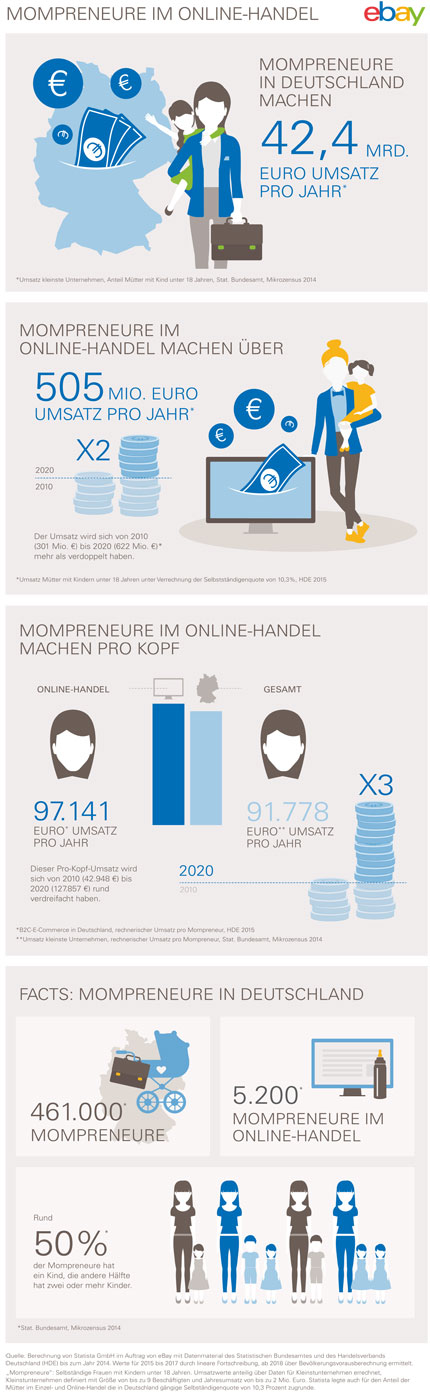 mompreneure-infografik