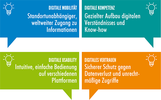 Digitale Must-haves