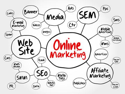 Dieses Beispiel verdeutlicht, wie eine Mindmap zum Thema Online-Marketing aussehen könnte.