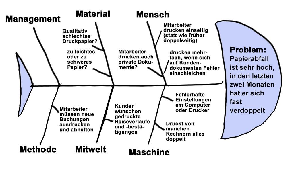 Wirkungs diagramm ursache Ursache