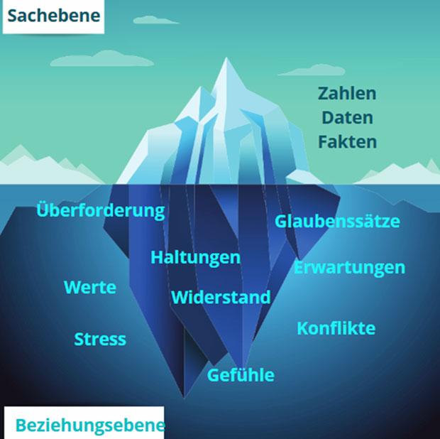 Das Eisbergmodell in einer Grafik erklärt: Unter der Wasseroberfläche liegt die Beziehungsebene.